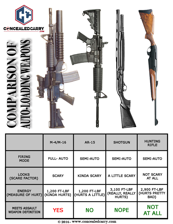 assault rifles and semiauto rifles